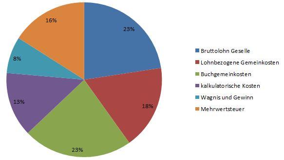 Diagramm: Was kostet eine Handwerkerstunde
